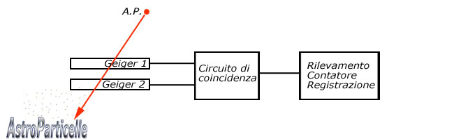 coincident circuit