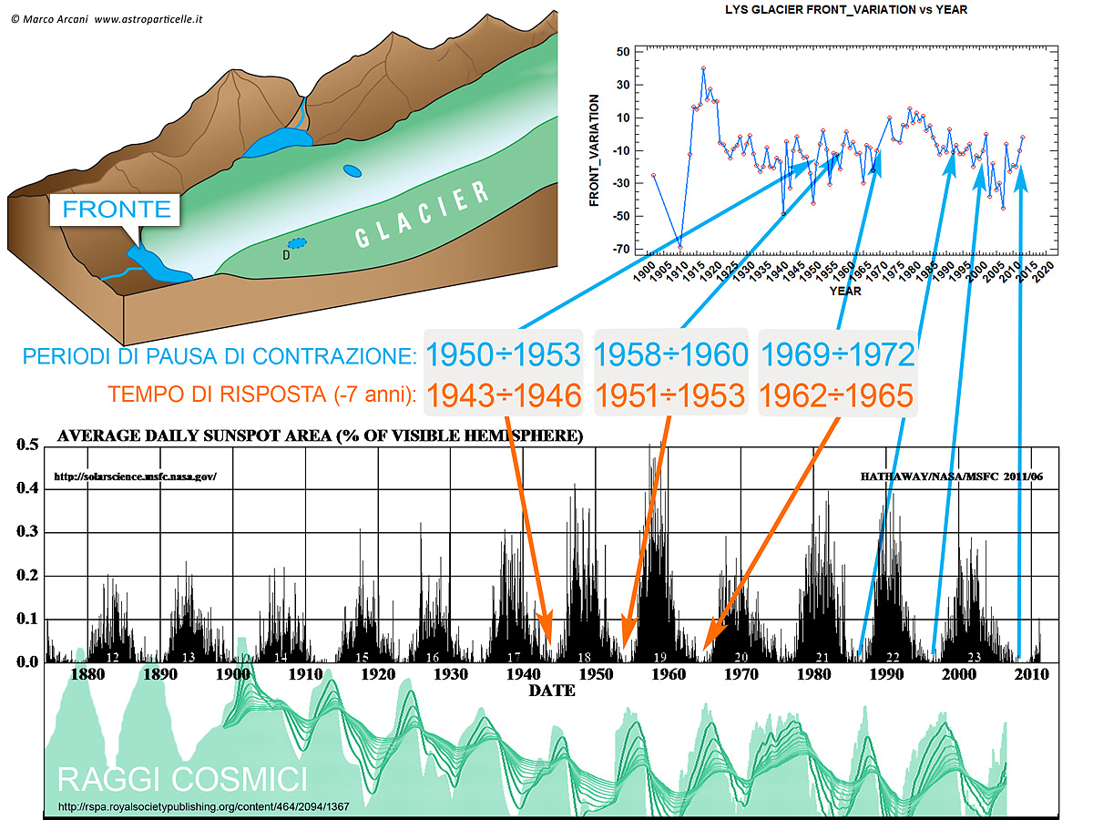 cosmic rays glaciers and climate